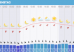 Das Sylt Wetter für Dienstag den 05.03.