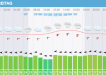 Wetter Sylt für Freitag