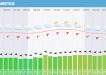 Wetter Sylt Samstag 0903